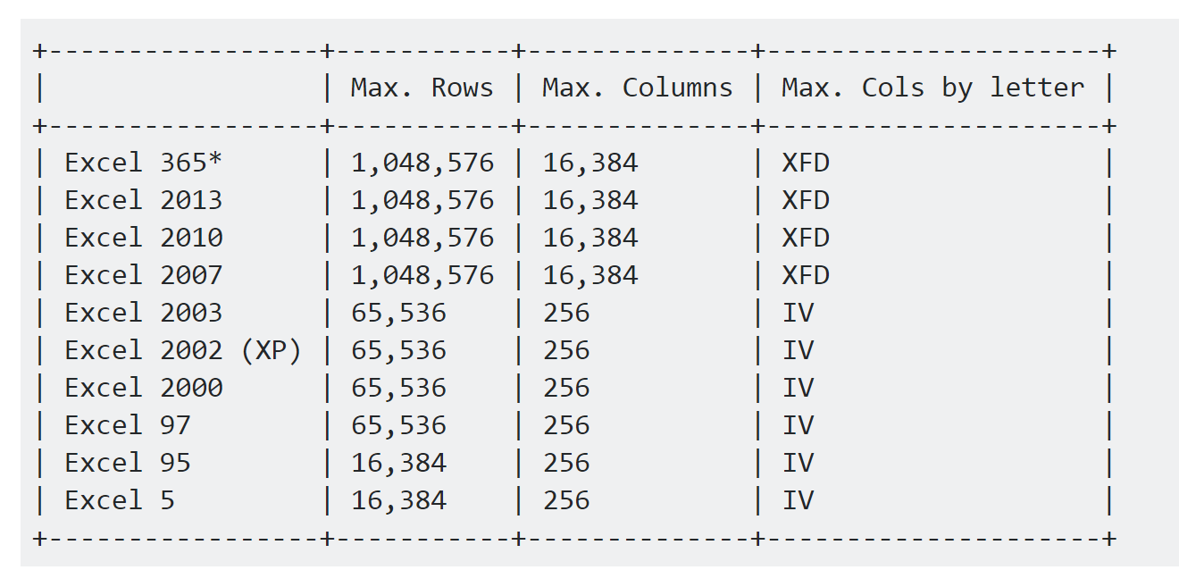 The numbers of rows and tables possible in the varios versions of Microsoft Excel