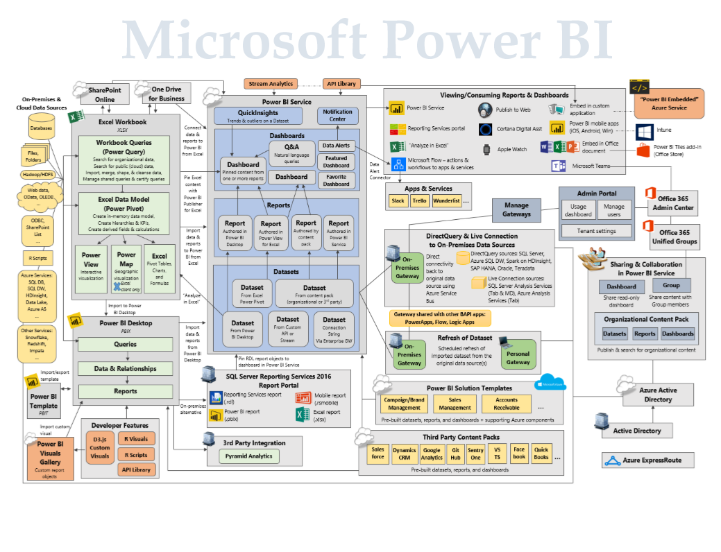 Leverage the power of Microsoft Power BI