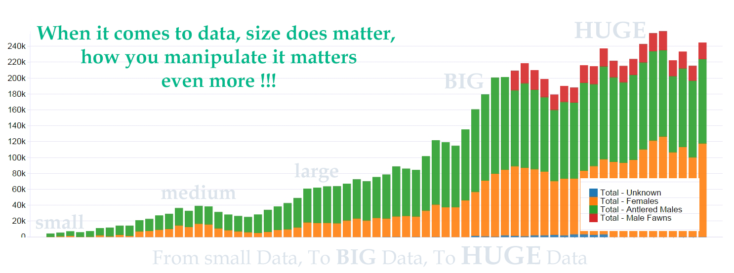 From small to medium to large to big to huge data