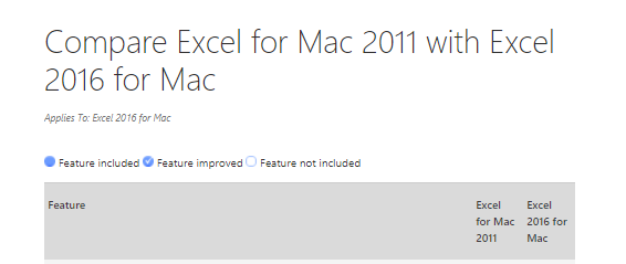 Microsoft Excel 2016 for Mac Versus Excel 2011 for Mac