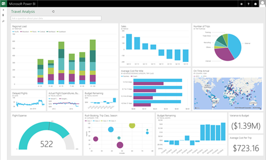 Microsoft Power BI Dashboards change the game