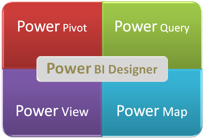 Microsoft Power BI - Problem-solving with Microsoft Power BI
