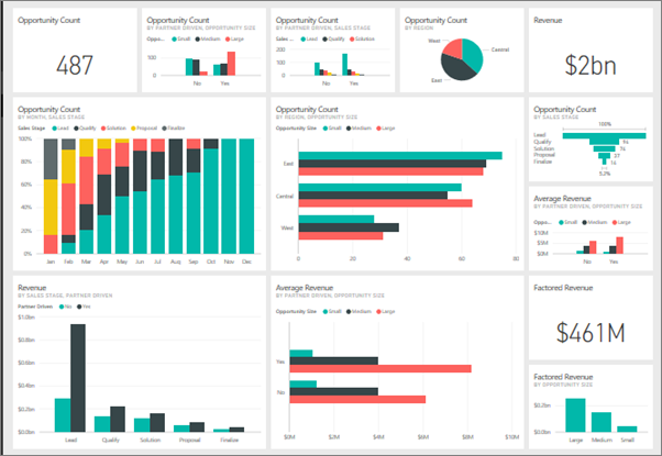 Leverage Microsoft Power BI to get the most out of your data