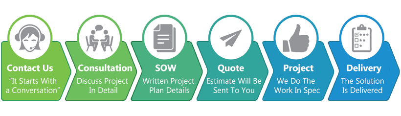 Microsoft Excel Consulting Services Workflow